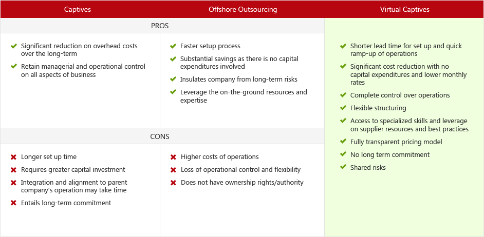 Offshore Staff Leasing| PrimeOutsourcing